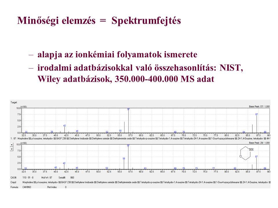 Minőségi elemzés = Spektrumfejtés –alapja az ionkémiai folyamatok ismerete –irodalmi adatbázisokkal való összehasonlítás: NIST, Wiley adatbázisok, 350.000-400.000 MS adat