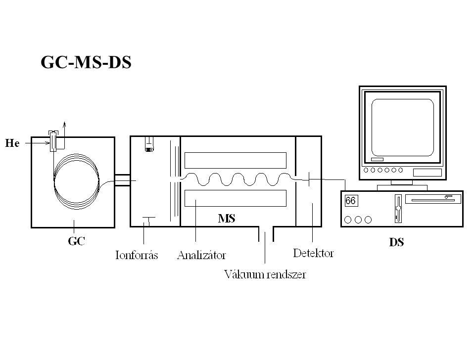 GC-MS-DS He