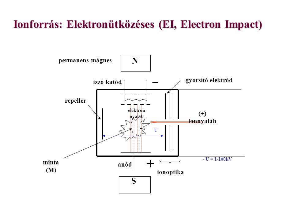 Ionforrás: Elektronütközéses (EI, Electron Impact) minta (M) izzó katód anód gyorsító elektród + + + (+) ionnyaláb repeller ionoptika N S elektron nyaláb U - U = 1-100kV permanens mágnes