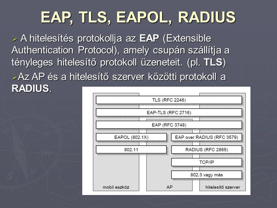 EAP, TLS, EAPOL, RADIUS  A hitelesítés protokollja az EAP (Extensible Authentication Protocol), amely csupán szállítja a tényleges hitelesítő protoko