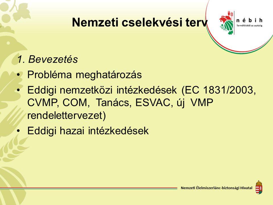 Nemzeti cselekvési terv 1. Bevezetés Probléma meghatározás Eddigi nemzetközi intézkedések (EC 1831/2003, CVMP, COM, Tanács, ESVAC, új VMP rendeletterv