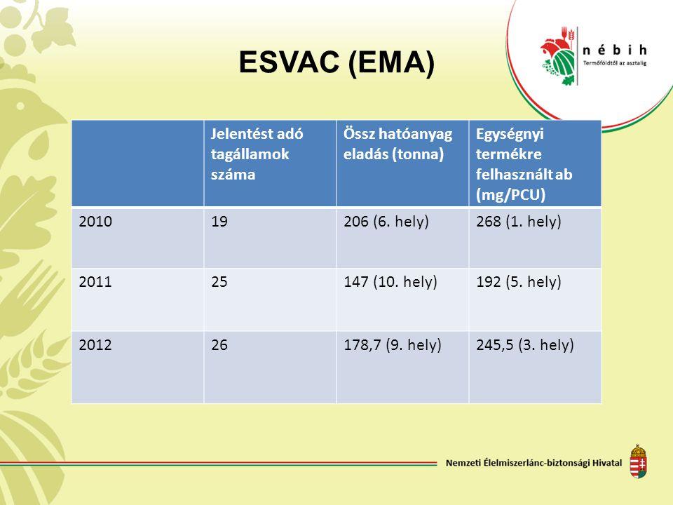 ESVAC (EMA) Jelentést adó tagállamok száma Össz hatóanyag eladás (tonna) Egységnyi termékre felhasznált ab (mg/PCU) 201019206 (6. hely)268 (1. hely) 2