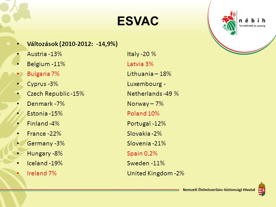 ESVAC Változások (2010-2012: -14,9%) Austria -13%Italy -20 % Belgium -11%Latvia 3% Bulgaria 7%Lithuania – 18% Cyprus -3%Luxembourg - Czech Republic -15%Netherlands -49 % Denmark -7%Norway – 7% Estonia -15%Poland 10% Finland -4%Portugal -12% France -22%Slovakia -2% Germany -3%Slovenia -21% Hungary -8%Spain 0,2% Iceland -19%Sweden -11% Ireland 7%United Kingdom -2%