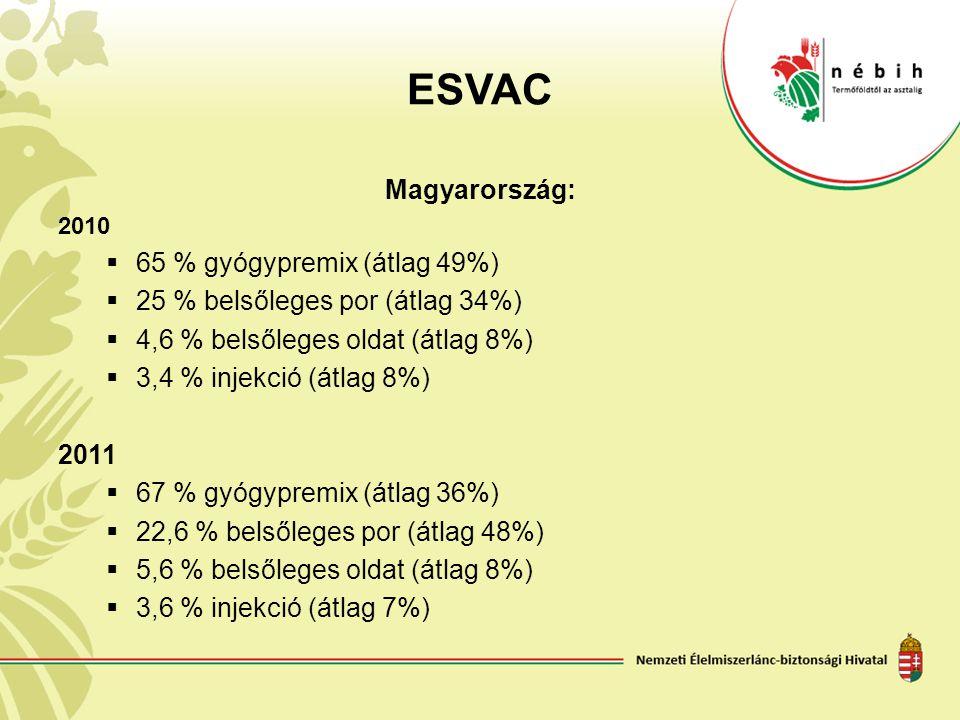 ESVAC Magyarország: 2010  65 % gyógypremix (átlag 49%)  25 % belsőleges por (átlag 34%)  4,6 % belsőleges oldat (átlag 8%)  3,4 % injekció (átlag