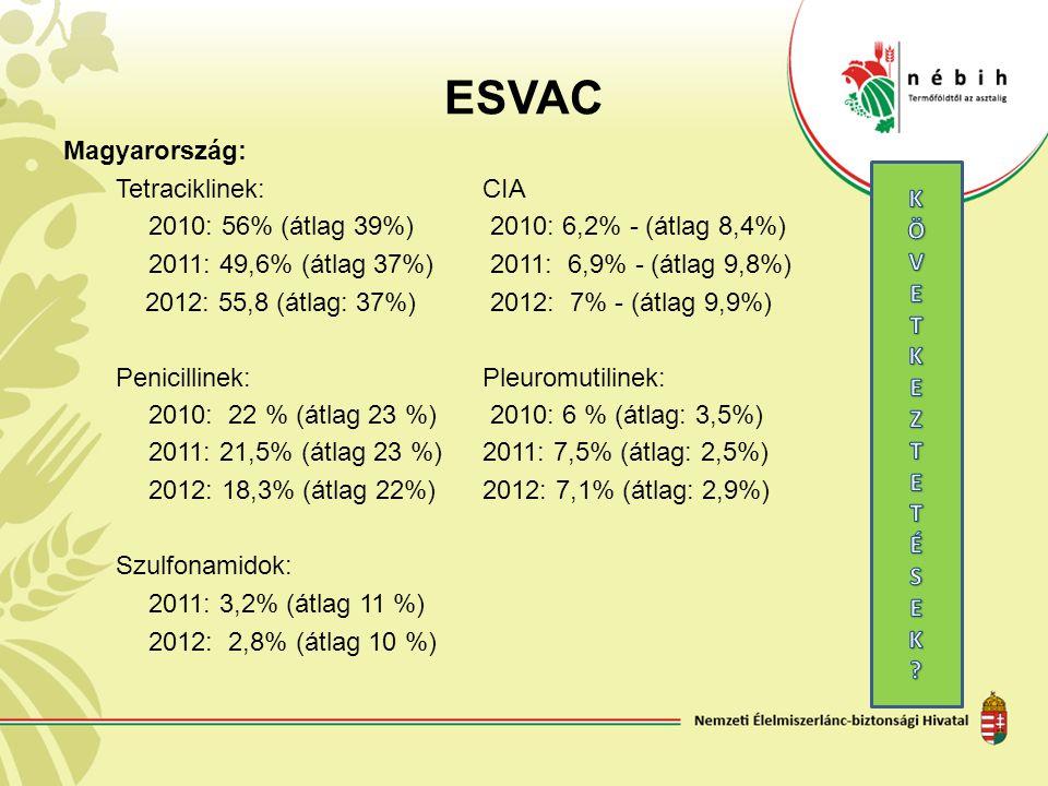ESVAC Magyarország: Tetraciklinek:CIA 2010: 56% (átlag 39%) 2010: 6,2% - (átlag 8,4%) 2011: 49,6% (átlag 37%) 2011: 6,9% - (átlag 9,8%) 2012: 55,8 (át