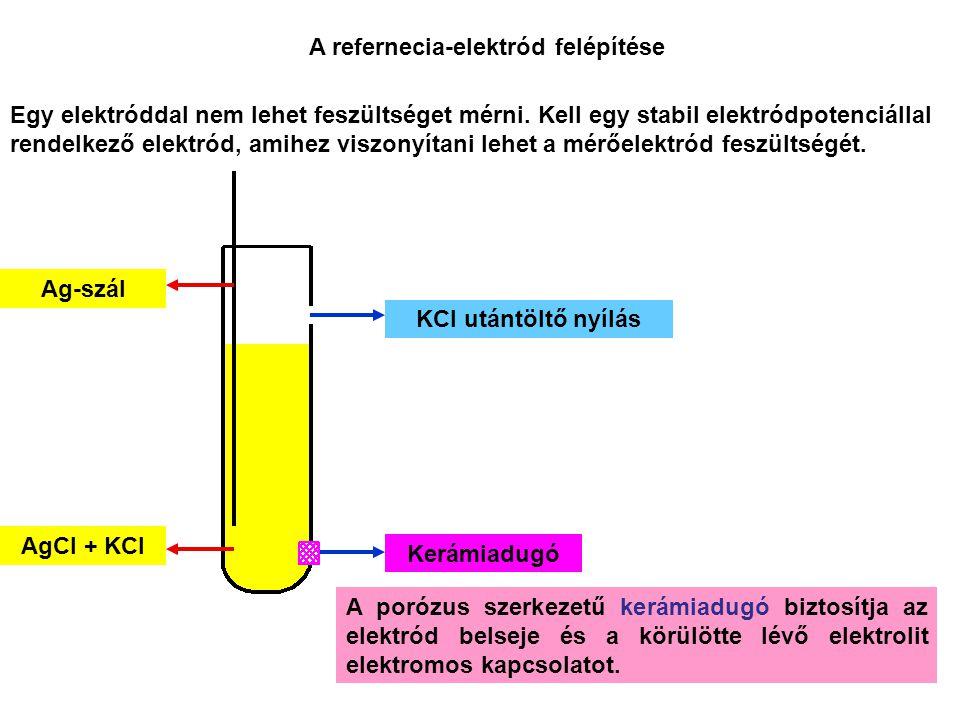 Ag-szál AgCl + KCl A refernecia-elektród felépítése Kerámiadugó KCl utántöltő nyílás A porózus szerkezetű kerámiadugó biztosítja az elektród belseje és a körülötte lévő elektrolit elektromos kapcsolatot.