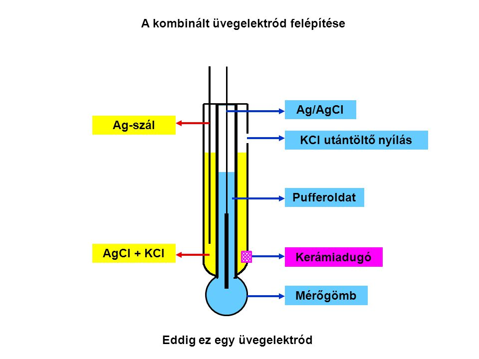 Ag/AgCl Ag-szál Mérőgömb AgCl + KCl A kombinált üvegelektród felépítése Pufferoldat Kerámiadugó KCl utántöltő nyílás Eddig ez egy üvegelektród