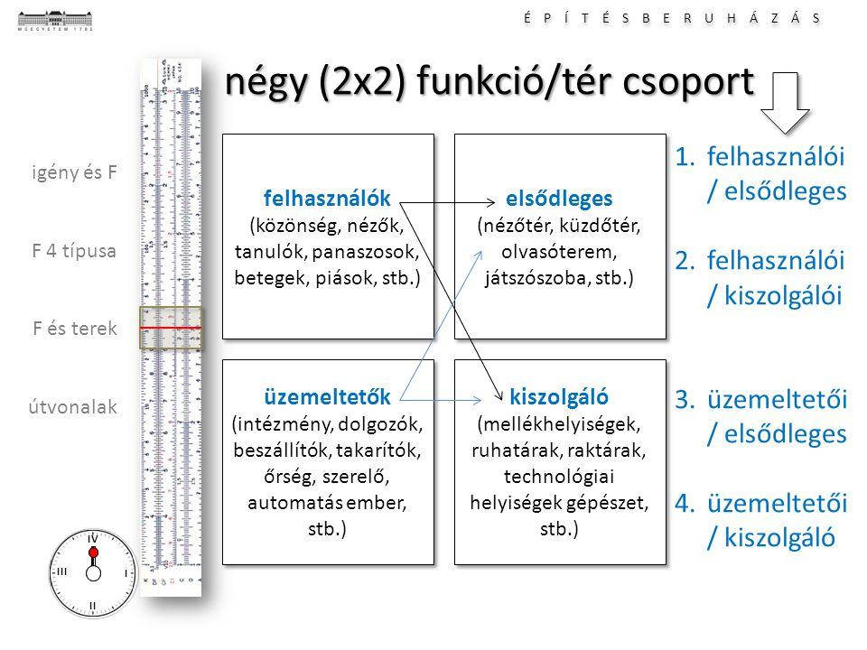 É P Í T É S B E R U H Á Z Á S I II III IV igény és F F 4 típusa F és terek útvonalak négy (2x2) funkció/tér csoport felhasználók (közönség, nézők, tan