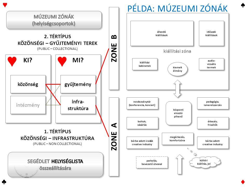 I II III IV ♥♠ ♣♦ KI? MI? közönség intézmény gyűjtemény infra- struktúra ♥ ♥ ZONE A 2. TÉRTÍPUS KÖZÖNSÉGI – GYŰJTEMÉNYI TEREK (PUBLIC – COLLECTIONAL)