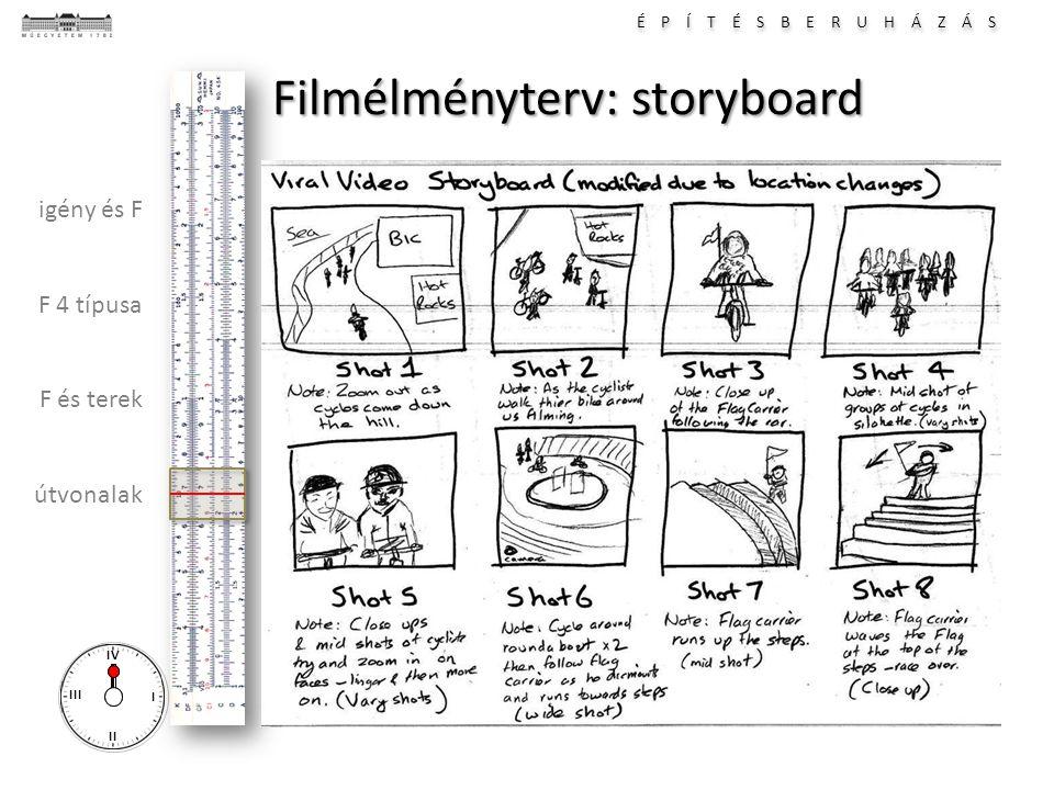 É P Í T É S B E R U H Á Z Á S I II III IV igény és F F 4 típusa F és terek útvonalak Filmélményterv: storyboard