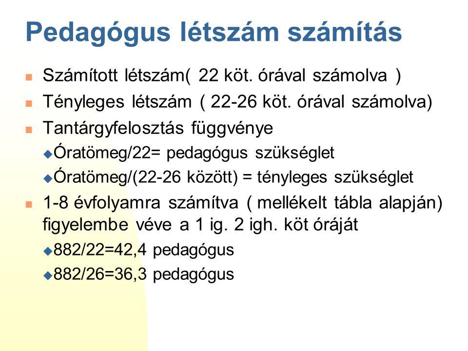 Pedagógus létszám számítás Számított létszám( 22 köt. órával számolva ) Tényleges létszám ( 22-26 köt. órával számolva) Tantárgyfelosztás függvénye 