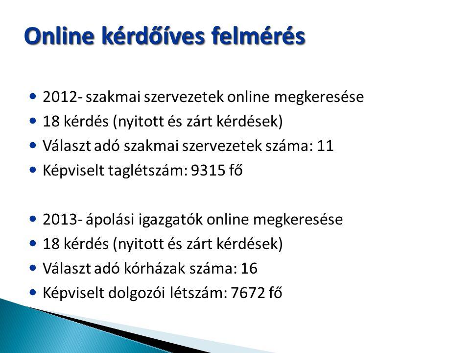 Online kérdőíves felmérés 2012- szakmai szervezetek online megkeresése 18 kérdés (nyitott és zárt kérdések) Választ adó szakmai szervezetek száma: 11
