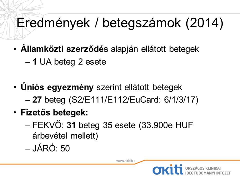 Eredmények / betegszámok (2014) Államközti szerződés alapján ellátott betegek –1 UA beteg 2 esete Úniós egyezmény szerint ellátott betegek –27 beteg (S2/E111/E112/EuCard: 6/1/3/17) Fizetős betegek: –FEKVŐ: 31 beteg 35 esete (33.900e HUF árbevétel mellett) –JÁRÓ: 50