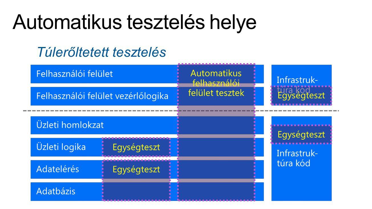 Túlerőltetett tesztelés Egységteszt Automatikus felhasználói felület tesztek