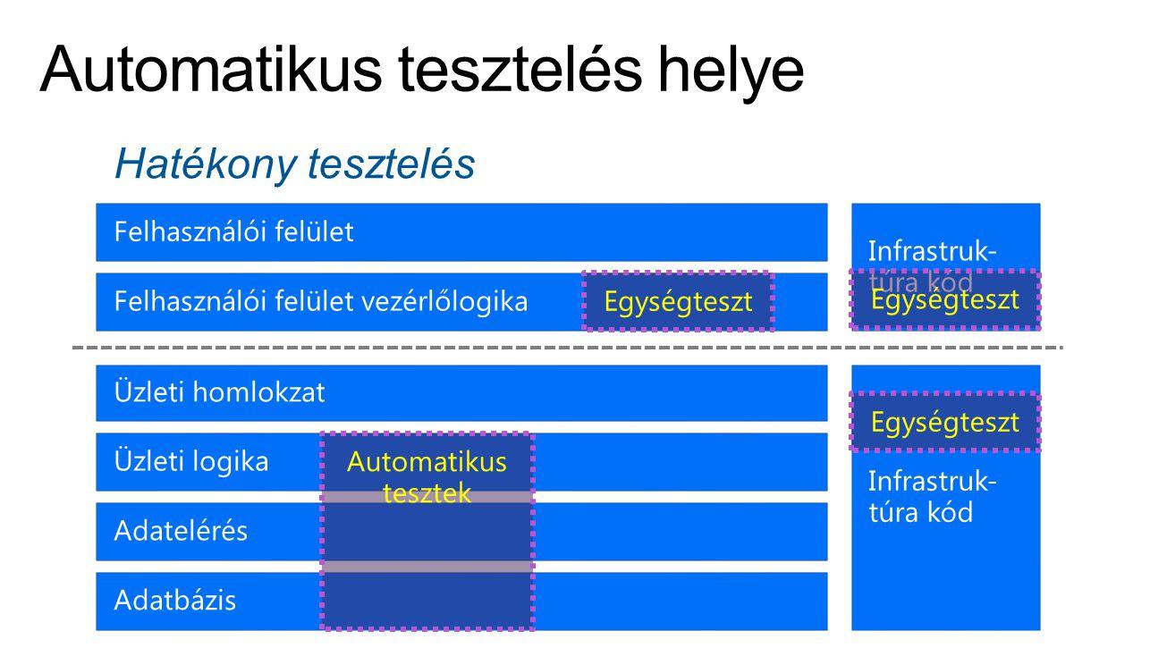 Automatikus tesztek Hatékony tesztelés Egységteszt