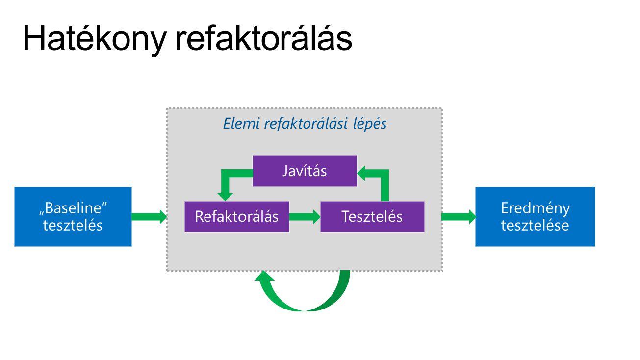 Elemi refaktorálási lépés