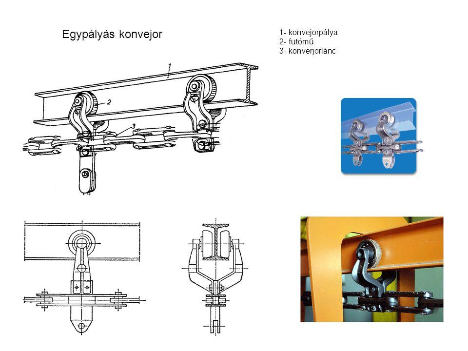 Egypályás konvejor 1- konvejorpálya 2- futómű 3- konverjorlánc