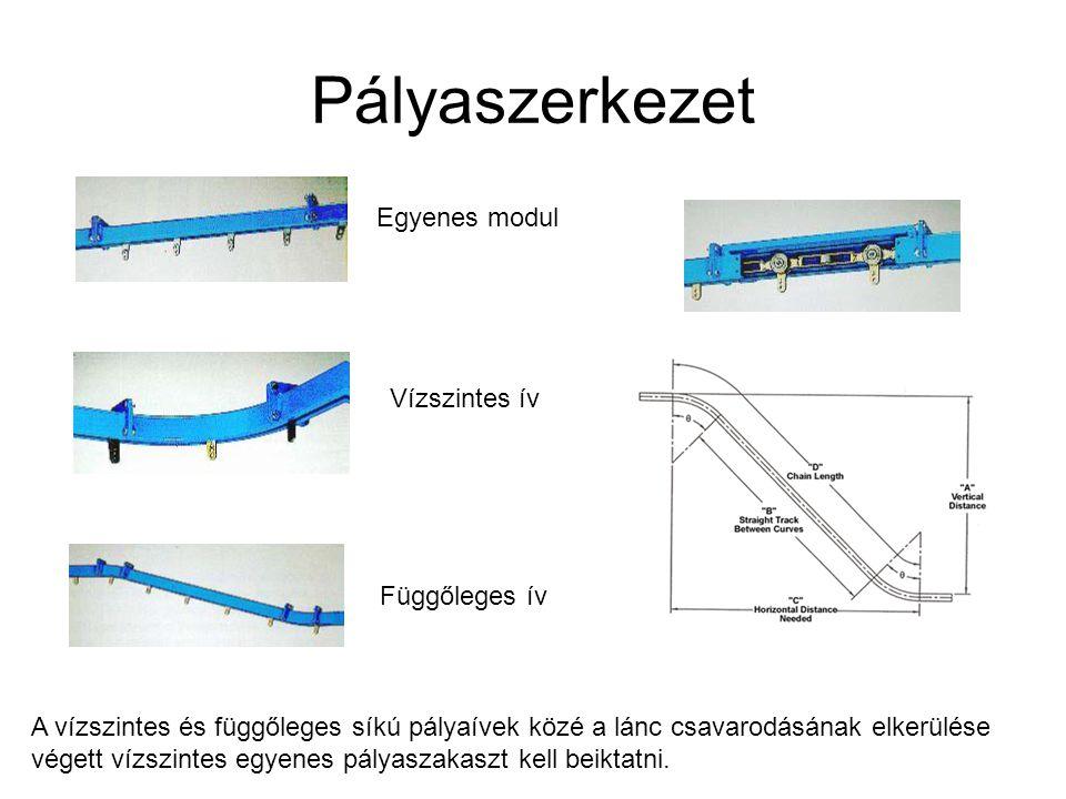 Pályaszerkezet Egyenes modul Vízszintes ív Függőleges ív A vízszintes és függőleges síkú pályaívek közé a lánc csavarodásának elkerülése végett vízszi