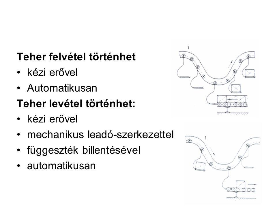 Teher felvétel történhet kézi erővel Automatikusan Teher levétel történhet: kézi erővel mechanikus leadó-szerkezettel függeszték billentésével automat