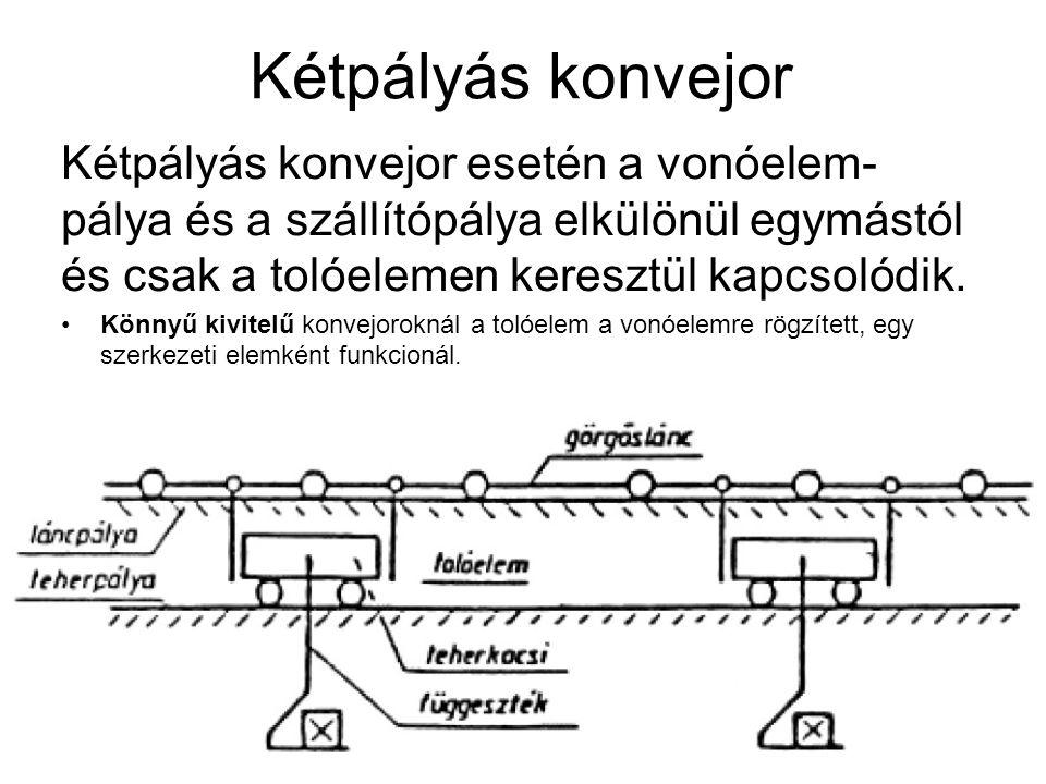 Kétpályás konvejor Kétpályás konvejor esetén a vonóelem- pálya és a szállítópálya elkülönül egymástól és csak a tolóelemen keresztül kapcsolódik. Könn