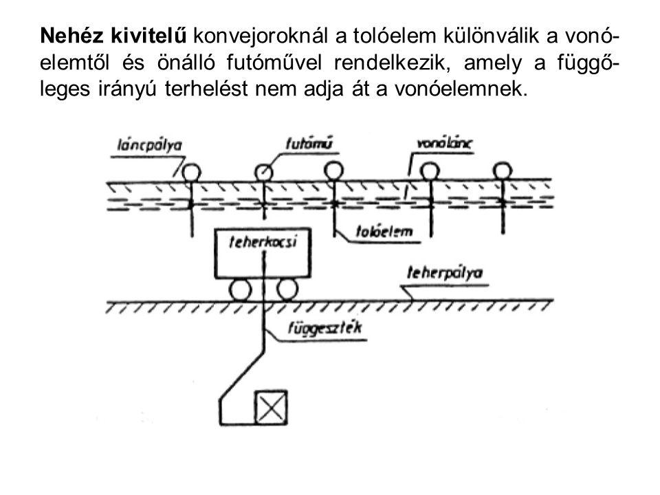 Nehéz kivitelű konvejoroknál a tolóelem különválik a vonó- elemtől és önálló futóművel rendelkezik, amely a függő- leges irányú terhelést nem adja át