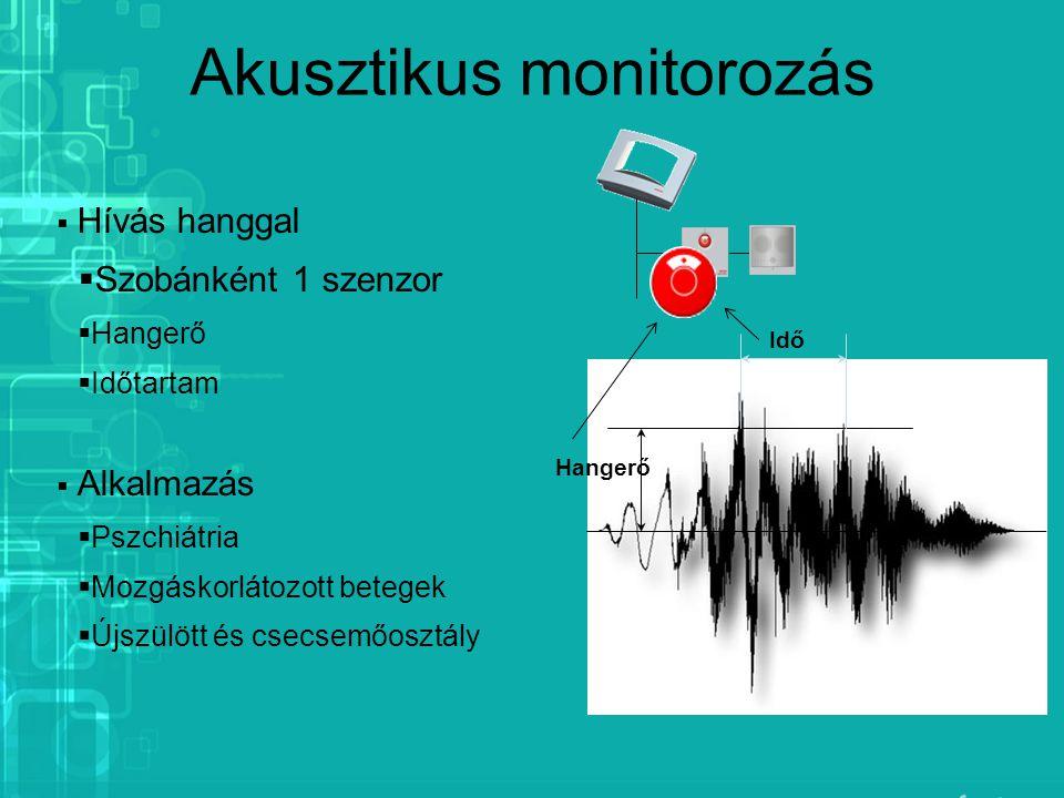 Akusztikus monitorozás  Hívás hanggal  Szobánként 1 szenzor  Hangerő  Időtartam  Alkalmazás  Pszchiátria  Mozgáskorlátozott betegek  Újszülött