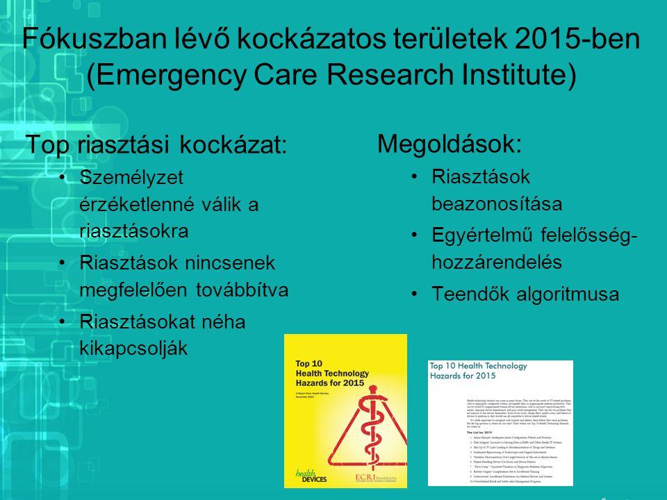 Fókuszban lévő kockázatos területek 2015-ben (Emergency Care Research Institute) Top riasztási kockázat: Személyzet érzéketlenné válik a riasztásokra