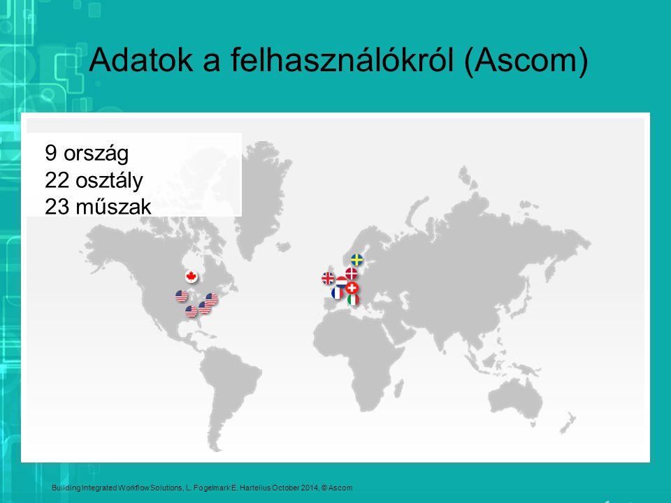 9 ország 22 osztály 23 műszak Building Integrated Workflow Solutions, L. Fogelmark E. Hartelius October 2014, © Ascom Adatok a felhasználókról (Ascom)