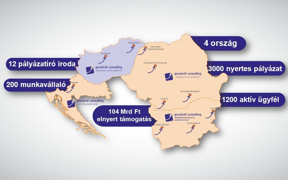 12 pályázatíró iroda 200 munkavállaló 104 Mrd Ft elnyert támogatás 4 ország 3000 nyertes pályázat 1200 aktív ügyfél