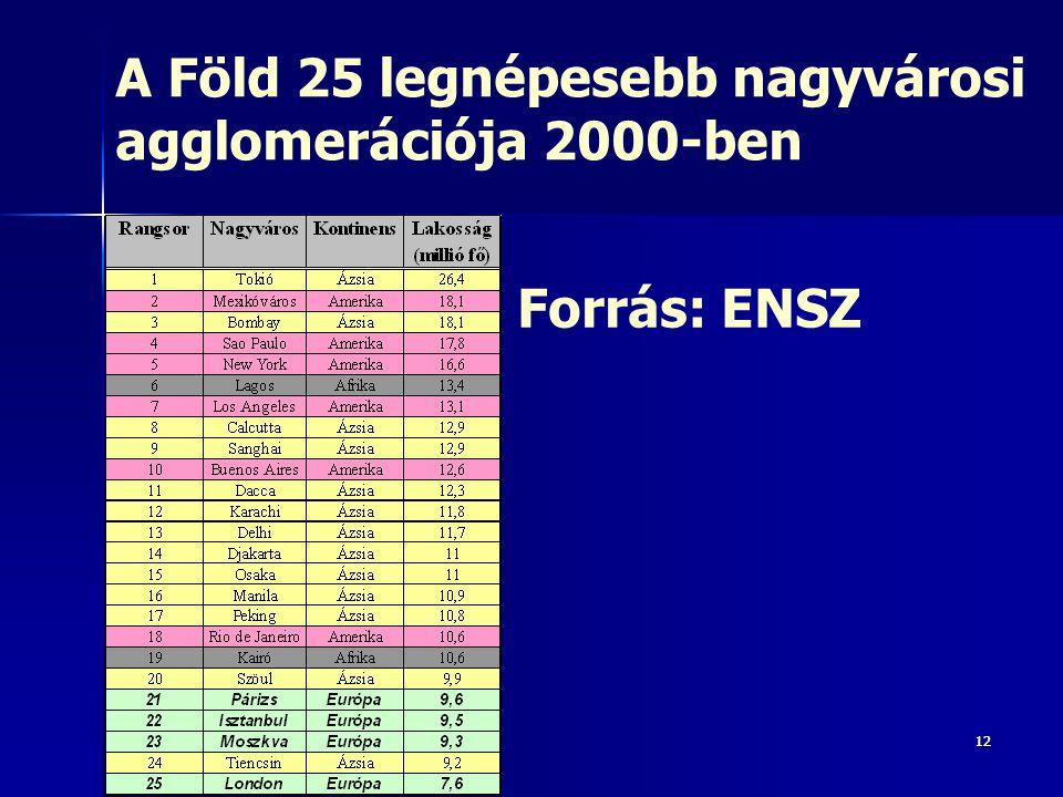 1212 A Föld 25 legnépesebb nagyvárosi agglomerációja 2000-ben Forrás: ENSZ