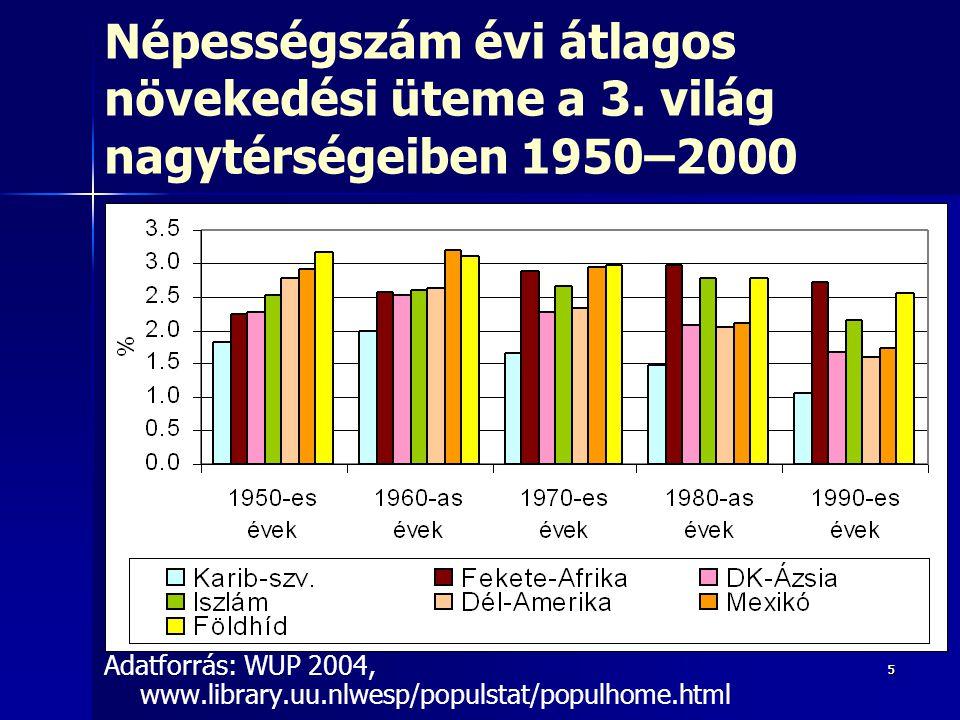 55 Népességszám évi átlagos növekedési üteme a 3. világ nagytérségeiben 1950–2000 Adatforrás: WUP 2004, www.library.uu.nlwesp/populstat/populhome.html