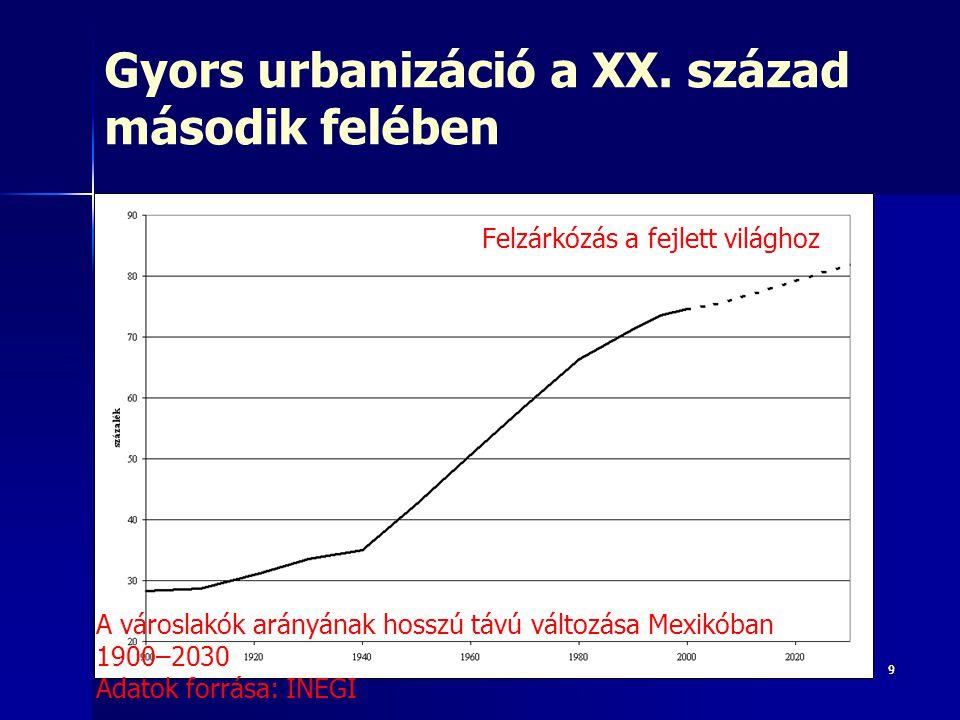 99 Gyors urbanizáció a XX. század második felében Felzárkózás a fejlett világhoz A városlakók arányának hosszú távú változása Mexikóban 1900–2030 Adat