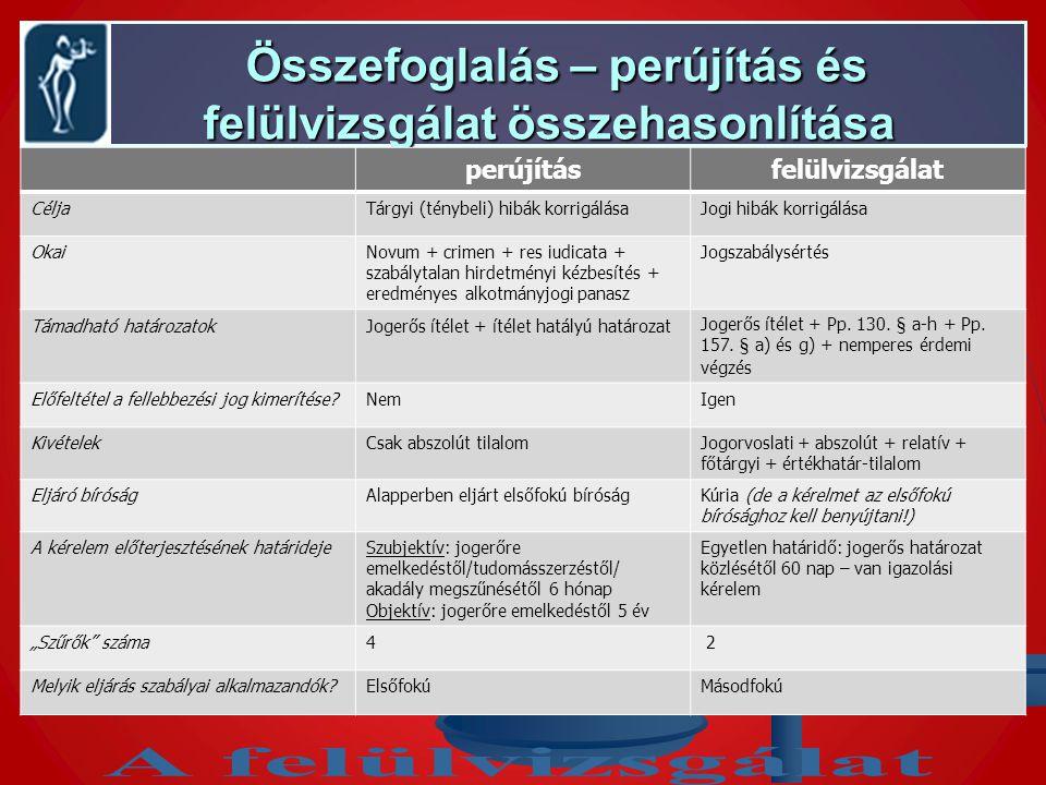 Összefoglalás – perújítás és felülvizsgálat összehasonlítása Összefoglalás – perújítás és felülvizsgálat összehasonlítása perújításfelülvizsgálat CéljaTárgyi (ténybeli) hibák korrigálásaJogi hibák korrigálása OkaiNovum + crimen + res iudicata + szabálytalan hirdetményi kézbesítés + eredményes alkotmányjogi panasz Jogszabálysértés Támadható határozatokJogerős ítélet + ítélet hatályú határozatJogerős ítélet + Pp.