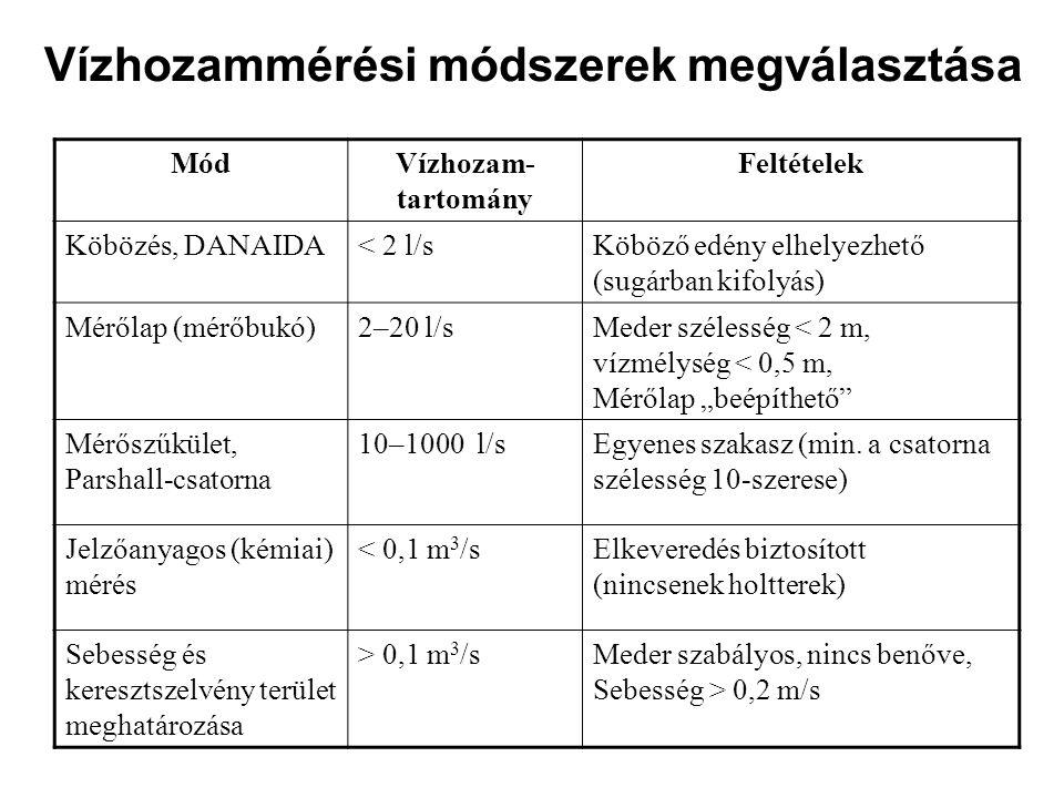 """Vízhozammérési módszerek megválasztása MódVízhozam- tartomány Feltételek Köbözés, DANAIDA< 2 l/sKöböző edény elhelyezhető (sugárban kifolyás) Mérőlap (mérőbukó)2–20 l/sMeder szélesség < 2 m, vízmélység < 0,5 m, Mérőlap """"beépíthető Mérőszűkület, Parshall-csatorna 10–1000 l/sEgyenes szakasz (min."""