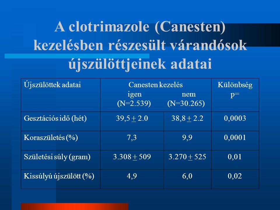 A clotrimazole (Canesten) kezelésben részesült várandósok újszülöttjeinek adatai Újszülöttek adataiCanesten kezelés igen nem (N=2.539) (N=30.265) Külö