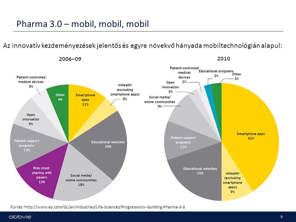 Pharma 3.0 – mobil, mobil, mobil 3 Forrás: http://www.ey.com/GL/en/Industries/Life-Sciences/Progressions--building-Pharma-3-0 Az innovatív kezdeményez