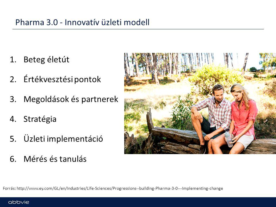 Pharma 3.0 - Innovatív üzleti modell 1.Beteg életút 2.Értékvesztési pontok 3.Megoldások és partnerek 4.Stratégia 5.Üzleti implementáció 6.Mérés és tan