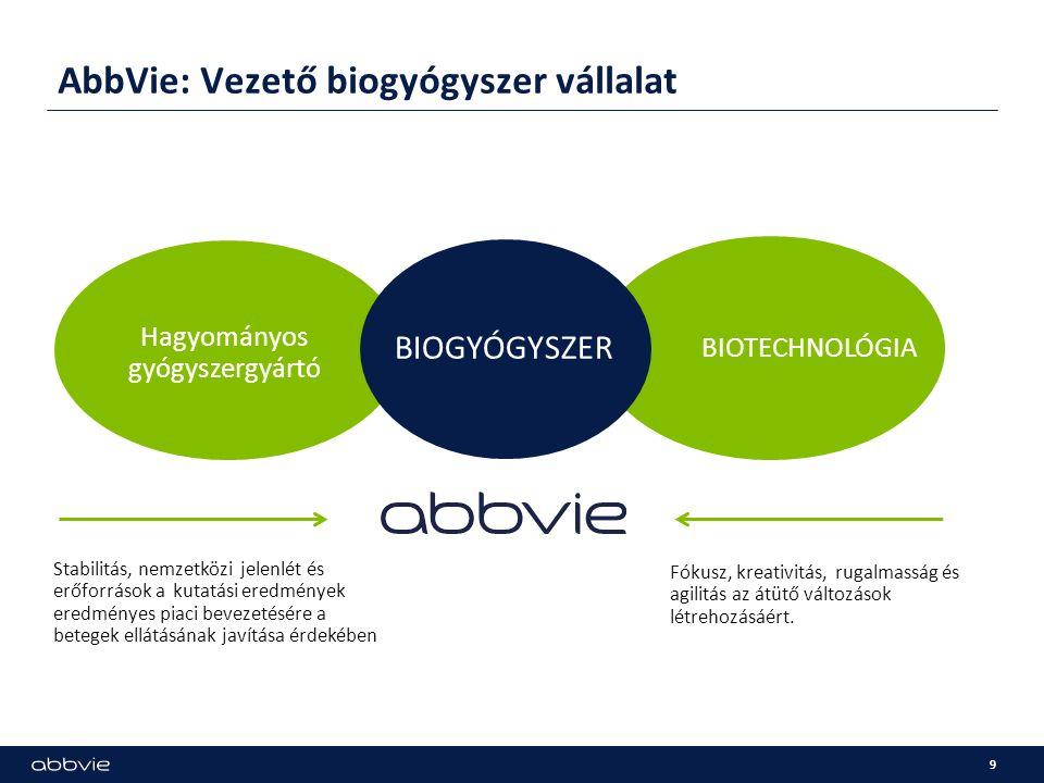 AbbVie: Vezető biogyógyszer vállalat 9 Hagyományos gyógyszergyártó BIOTECHNOLÓGIA BIOGYÓGYSZER Stabilitás, nemzetközi jelenlét és erőforrások a kutatá