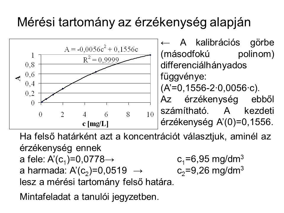 Mérési tartomány az érzékenység alapján ← A kalibrációs görbe (másodfokú polinom) differenciálhányados függvénye: (A'=0,1556 ‑ 2·0,0056·c).