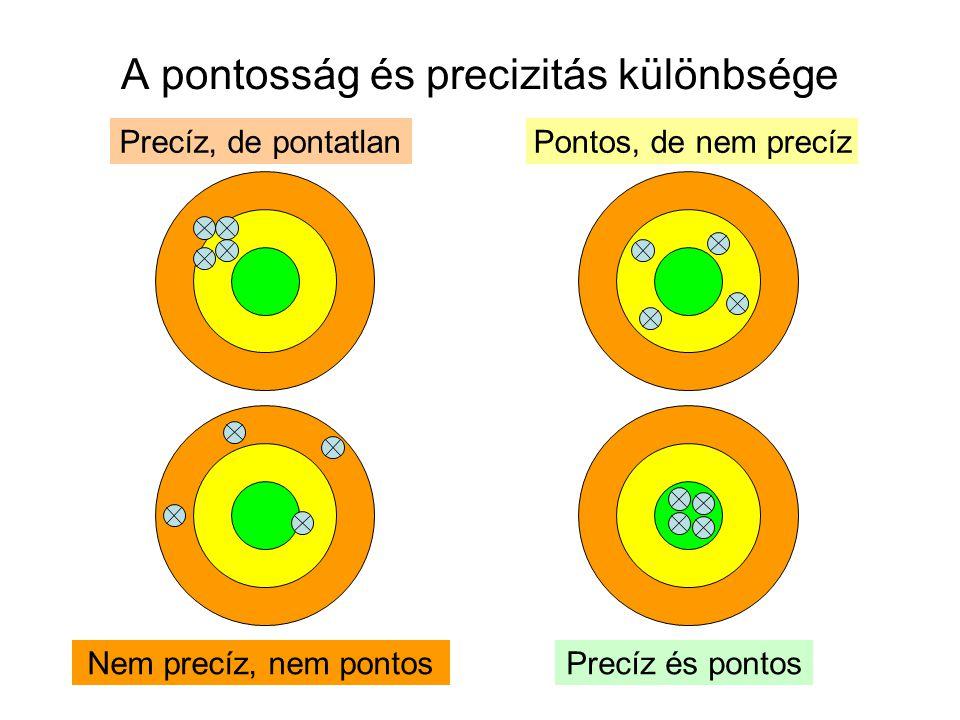 A pontosság és precizitás különbsége Precíz, de pontatlan Nem precíz, nem pontosPrecíz és pontos Pontos, de nem precíz