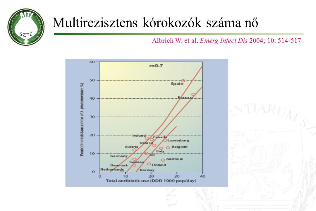 Multirezisztens kórokozók száma nő Albrich W, et al. Emerg Infect Dis 2004; 10: 514-517
