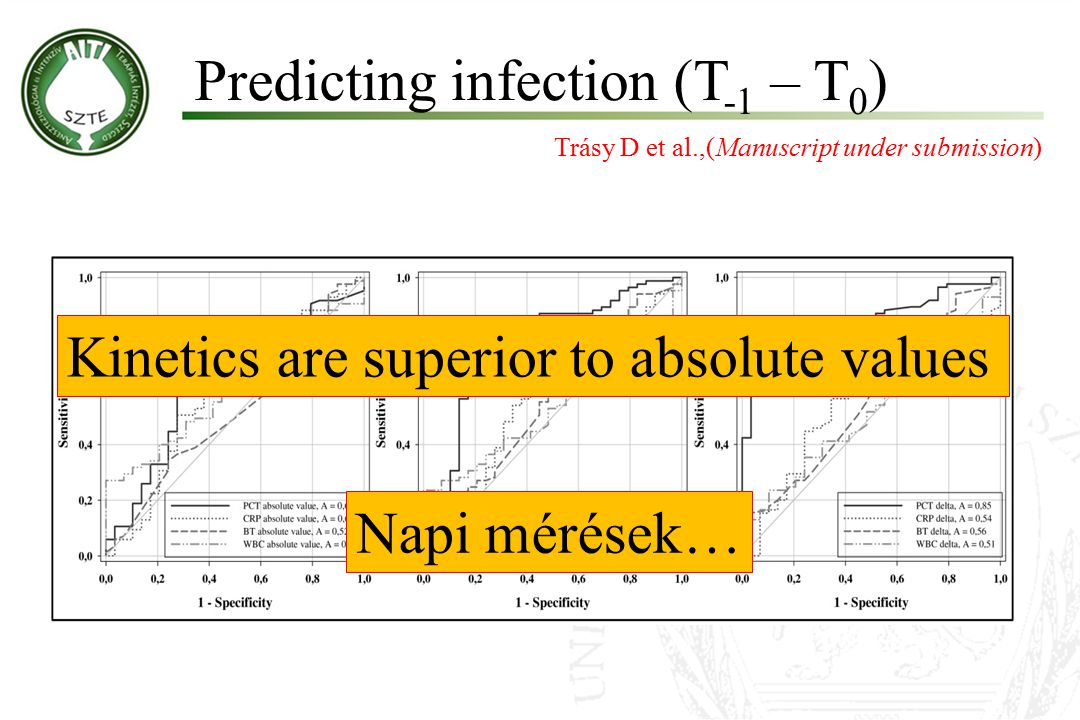Predicting infection (T -1 – T 0 ) Trásy D et al.,(Manuscript under submission) Kinetics are superior to absolute values Napi mérések…