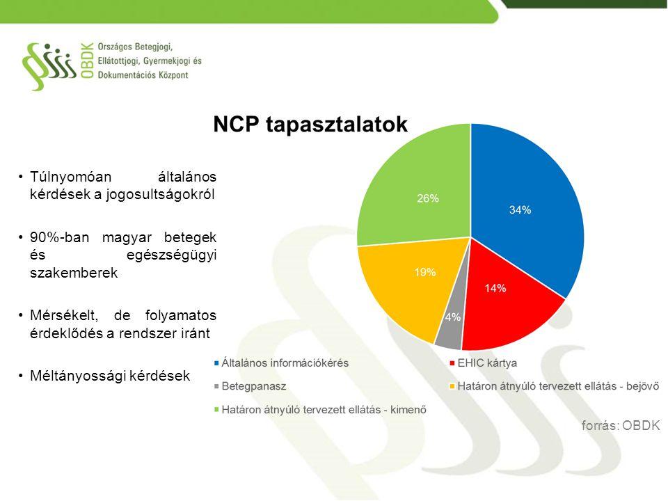Túlnyomóan általános kérdések a jogosultságokról 90%-ban magyar betegek és egészségügyi szakemberek Mérsékelt, de folyamatos érdeklődés a rendszer irá