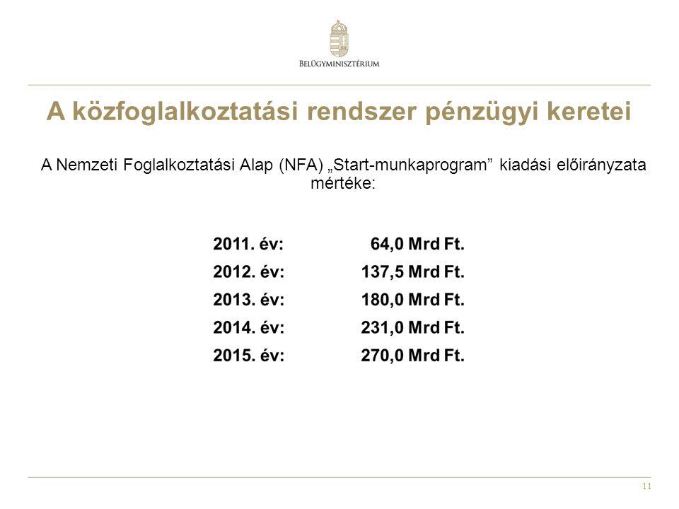 """11 A közfoglalkoztatási rendszer pénzügyi keretei A Nemzeti Foglalkoztatási Alap (NFA) """"Start-munkaprogram"""" kiadási előirányzata mértéke:"""