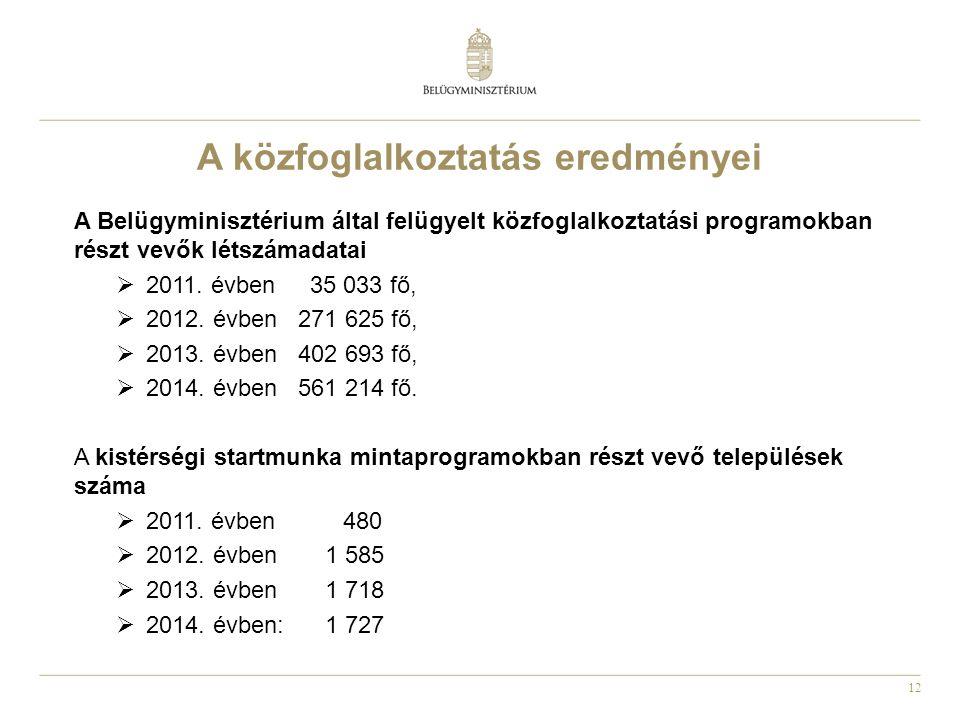 12 A közfoglalkoztatás eredményei A Belügyminisztérium által felügyelt közfoglalkoztatási programokban részt vevők létszámadatai  2011. évben 35 033