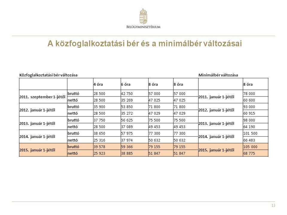 13 A közfoglalkoztatási bér és a minimálbér változásai Közfoglalkoztatási bér változásaMinimálbér változása 4 óra6 óra8 óra 2011. szeptember 1-jétől b