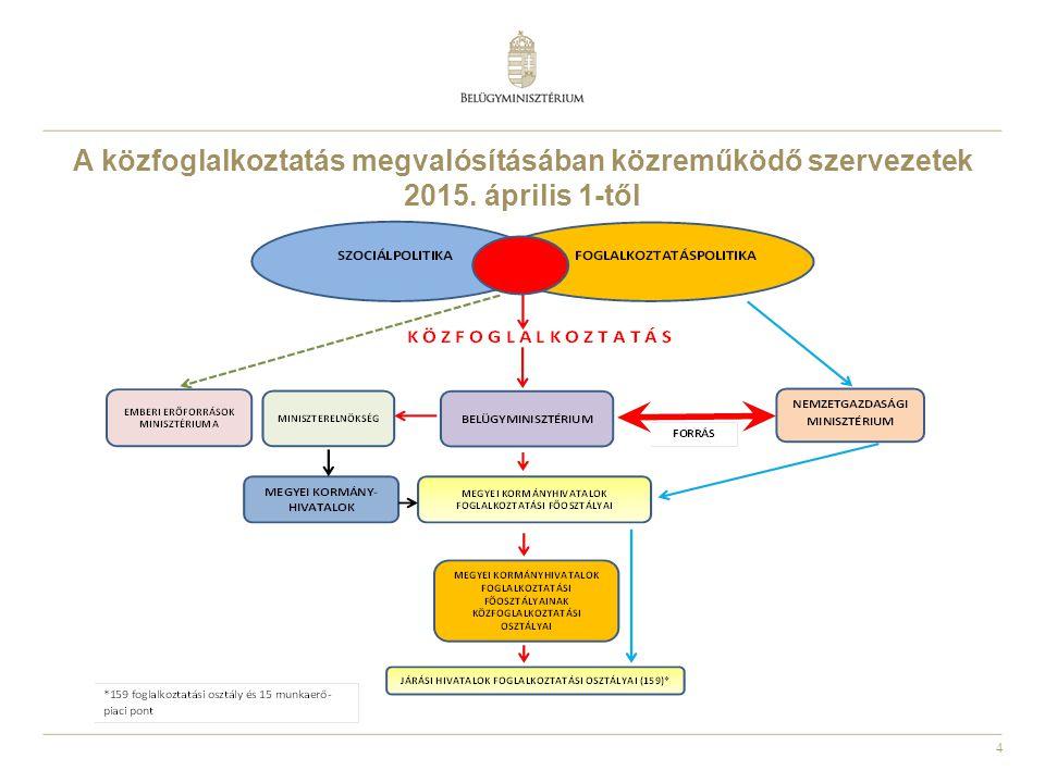 4 A közfoglalkoztatás megvalósításában közreműködő szervezetek 2015. április 1-től