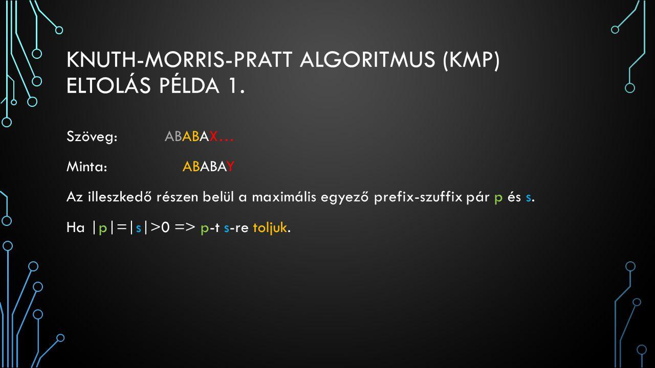 KNUTH-MORRIS-PRATT ALGORITMUS (KMP) ELTOLÁS PÉLDA 1. Szöveg: ABABAX… Minta: ABABAY Az illeszkedő részen belül a maximális egyező prefix-szuffix pár p