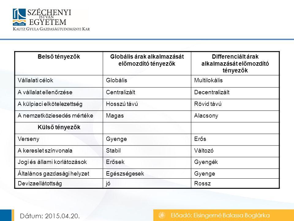 Belső tényezőkGlobális árak alkalmazását előmozdító tényezők Differenciált árak alkalmazását előmozdító tényezők Vállalati célokGlobálisMultilokális A vállalat ellenőrzéseCentralizáltDecentralizált A külpiaci elkötelezettségHosszú távúRövid távú A nemzetköziesedés mértékeMagasAlacsony Külső tényezők VersenyGyengeErős A kereslet színvonalaStabilVáltozó Jogi és állami korlátozásokErősekGyengék Általános gazdasági helyzetEgészségesekGyenge DevizaellátottságjóRossz Előadó: Eisingerné Balassa Boglárka Dátum: 2015.04.20.
