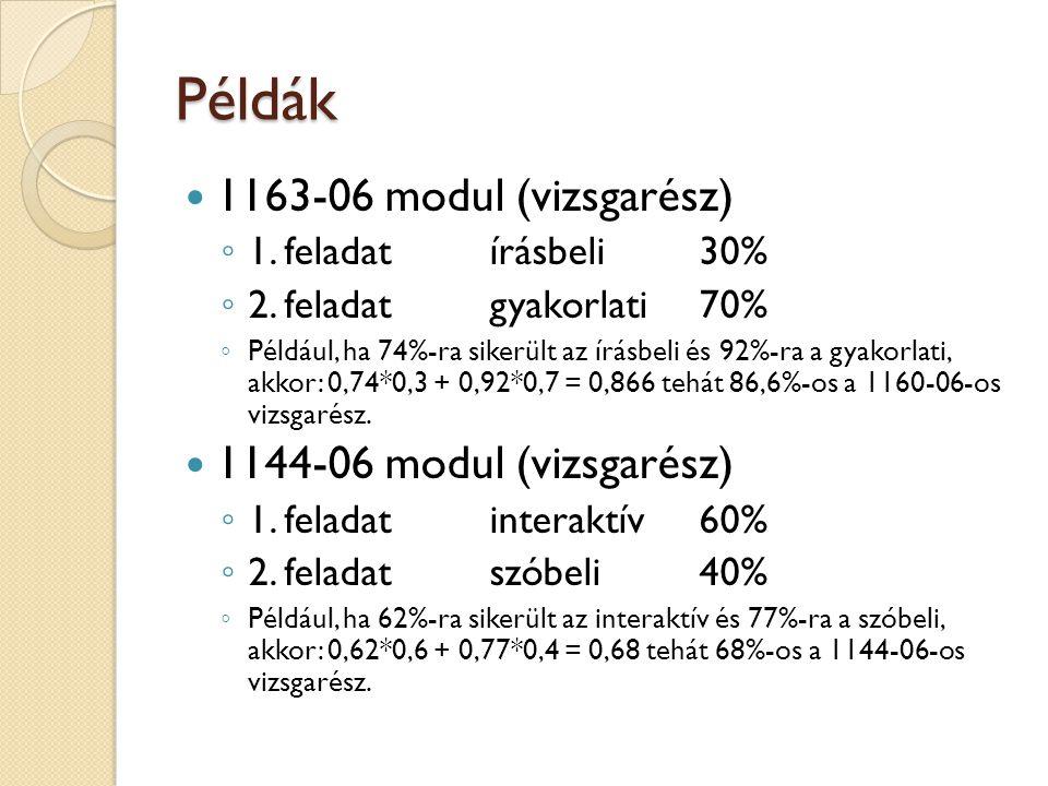 Példák 1163-06 modul (vizsgarész) ◦ 1. feladatírásbeli30% ◦ 2.